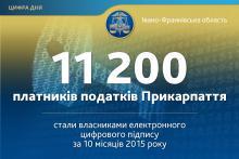 Більше 11 тисяч прикарпатських платників отримали безкоштовні електронні ключі