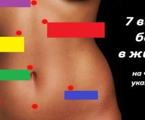 Важливо знати: 7 видів болю в животі. чому може боліти живіт в тій чи іншій його частині
