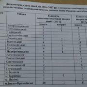 На Прикарпатті найбільше раком хворіють діти в Калуському і Надвірнянському районах