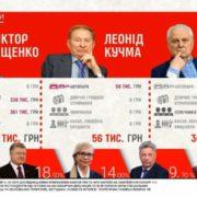 Літаки, харчування та автопарк: скільки українці витрачають на утримання президента (відео)