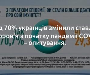 Понад 70% українців змінили ставлення до здоров'я з початку пандемії COVID-19 – опитування