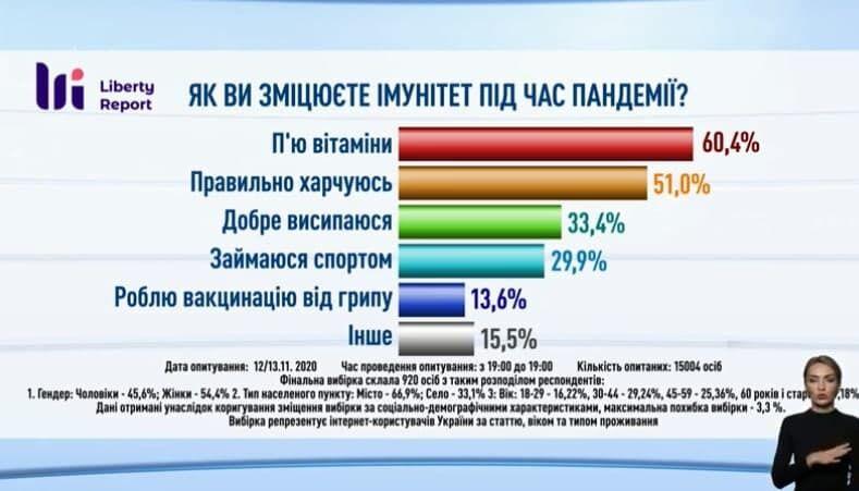 Українці розповіли, як вони зміцнюють імунітет.