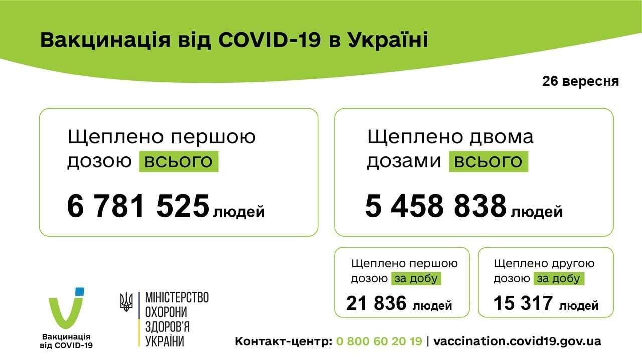 Дані щодо вакцинації