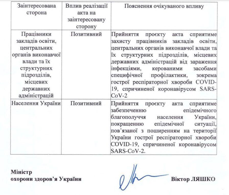 Дані з документа